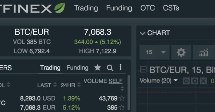 Bitfinex Euro